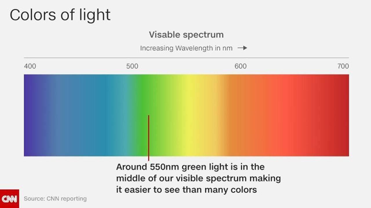 green on visible light wavelength74467673