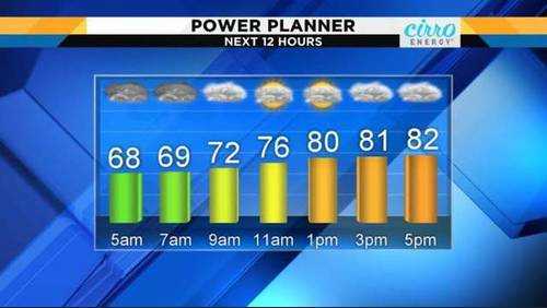 Light showers Friday morning, cooler temperatures ahead