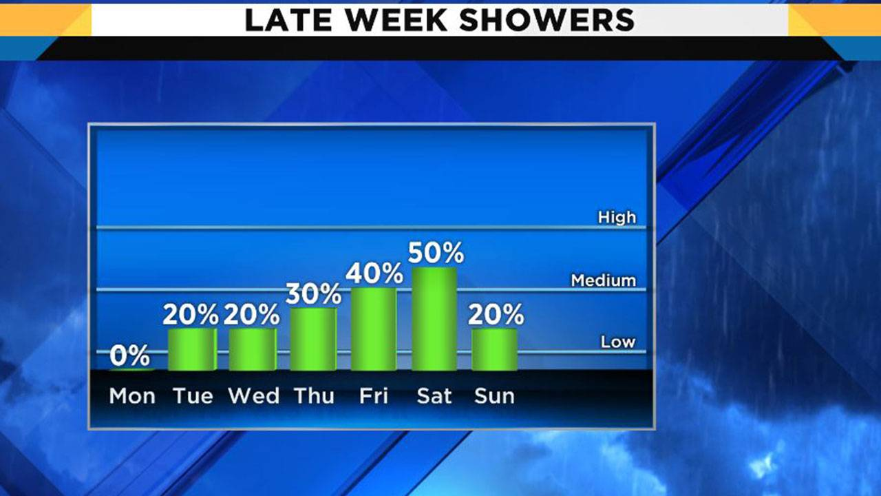 Shower chances 4-29-19