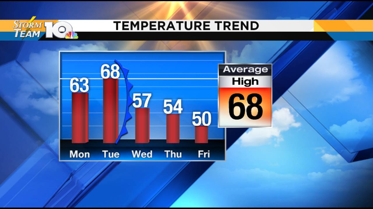 Eyeing weather trends closer to Halloween