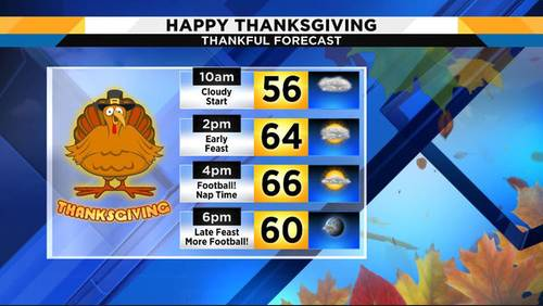 Showers out of the forecast for Thanksgiving, but they won't be gone long