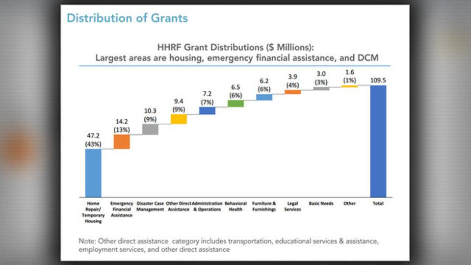 HHRF distribution of grant chart