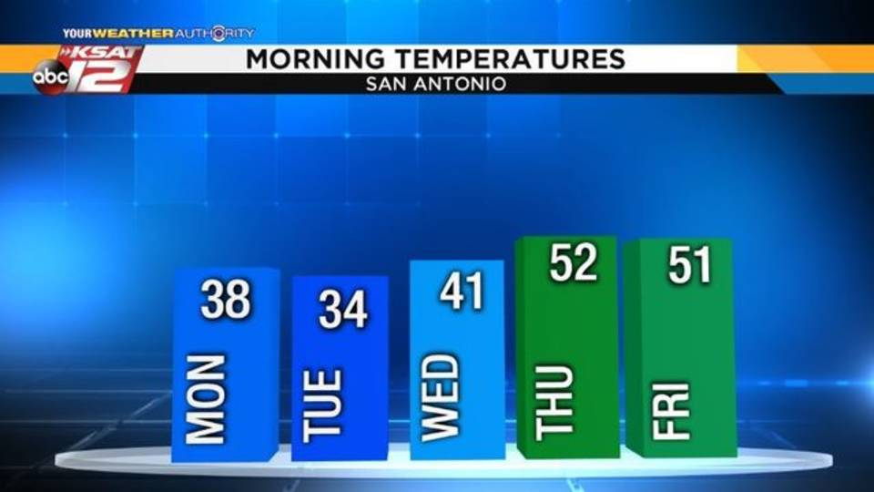 New Morning Lows - November 24, 2018