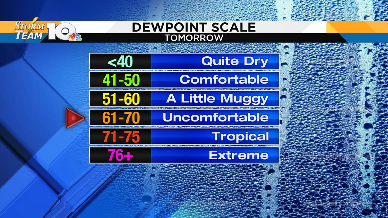 Dew Point Chart_1560626526455.png.jpg