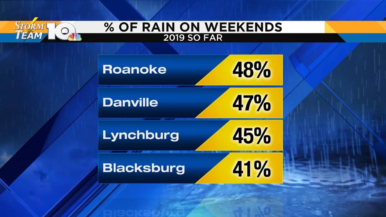 Percent of Weekend Rain_1552783287656.png.jpg