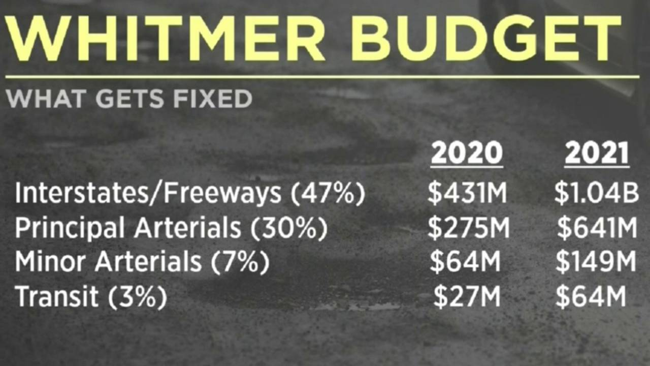 whitmer road budget breakdown
