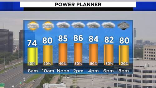 Another day of scattered showers, storms for Houston
