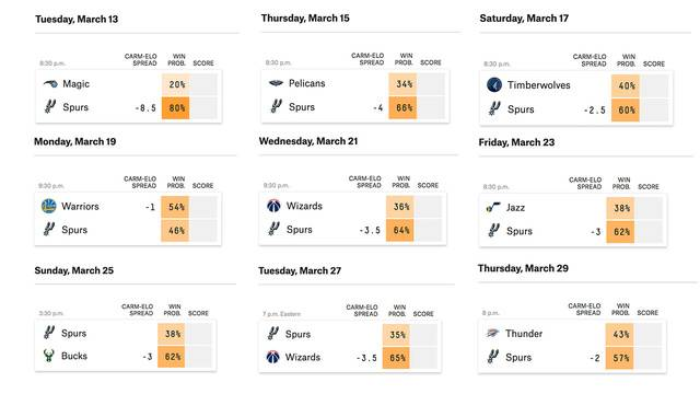 spurs-projections-two_1519428837411.jpg