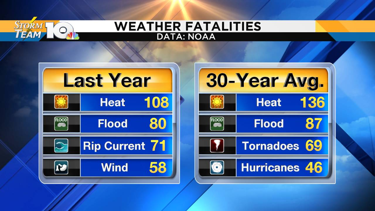 Weather Fatality Stats_1563518069328.png.jpg