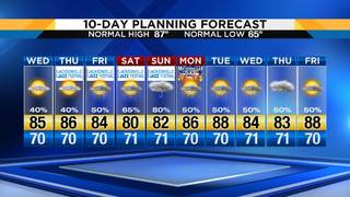 Jacksonville dries out a tad as we await more tropical rains this weekend