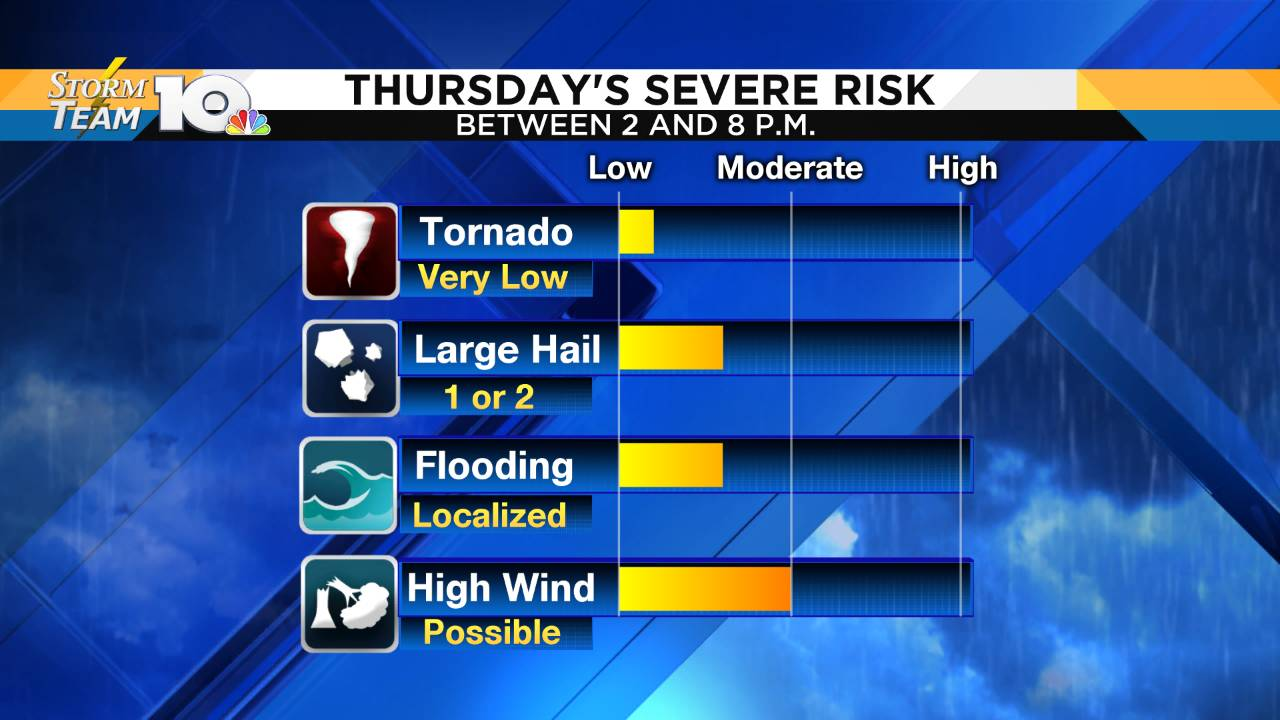 Severe Risks Template - No SPC_1566456379390.png.jpg