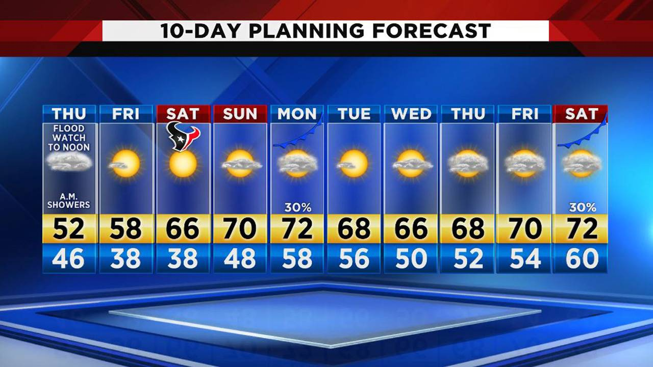 10 day forecast 1-3-19
