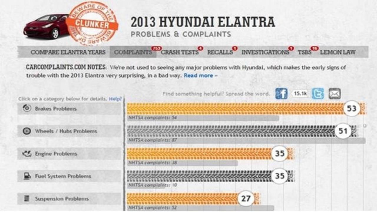 Car Complaints 2