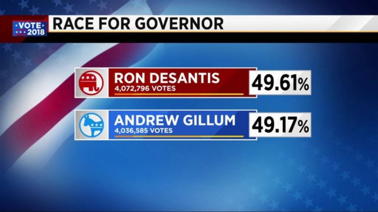 Race for Governor numbers