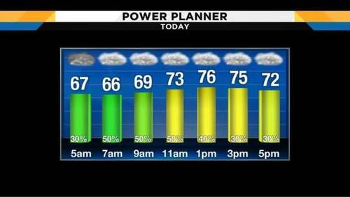 Coastal morning fog Friday with late-day showers