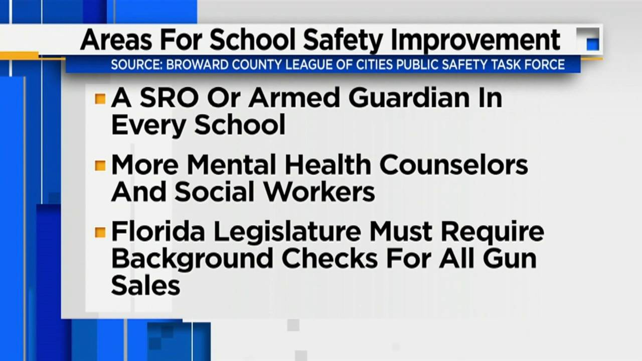 Areas for school improvement