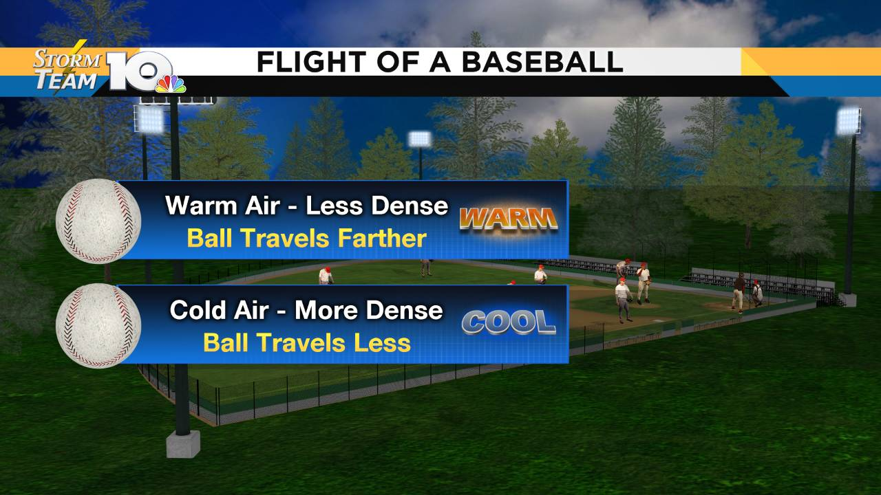 Sports & Science: Weather's impact on the flight of a baseball