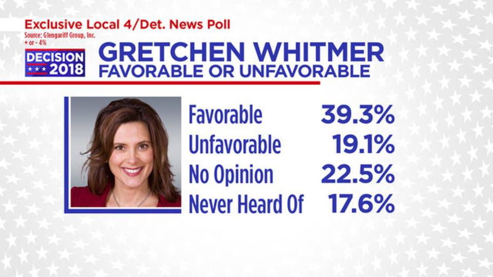 Gretchen Whitmer favorable or unfavorable