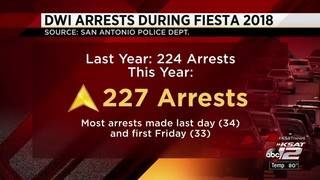 Slight increase in DWI arrests made during Fiesta this year
