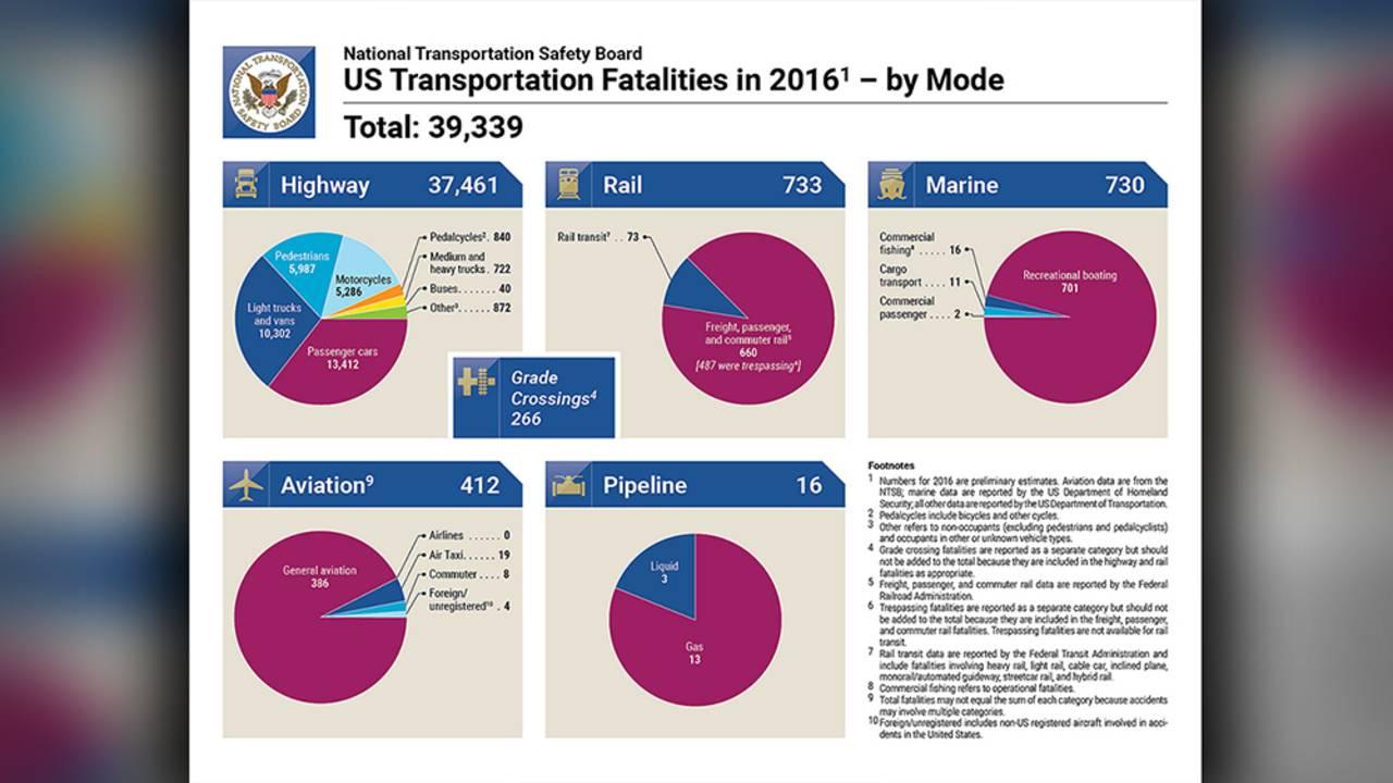 us transportation fatalities in 2016 by mode_1520977007253.jpg.jpg