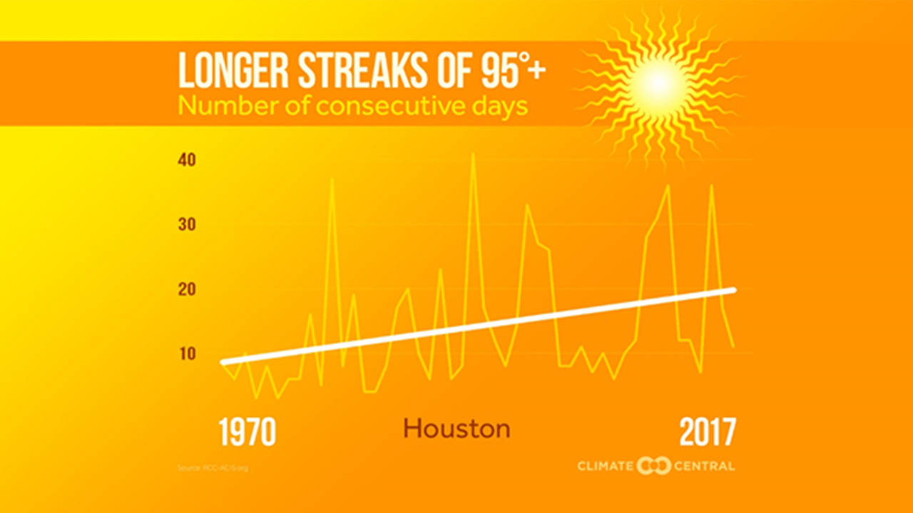 Consecutive days above 95 degrees in Houston