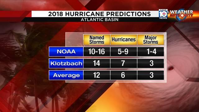 2018 Hurricane Predictions