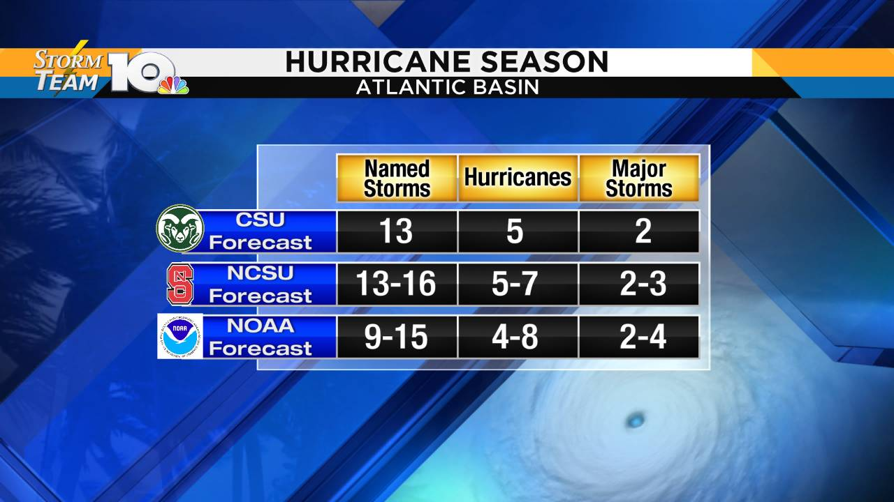 Hurricane Predictions CSU Klotz Average_1558624417051.png.jpg