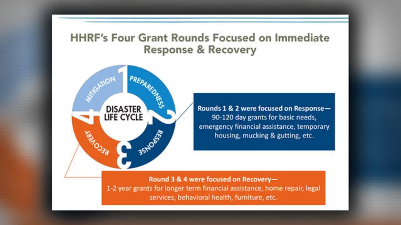 HHRF grant fund round chart