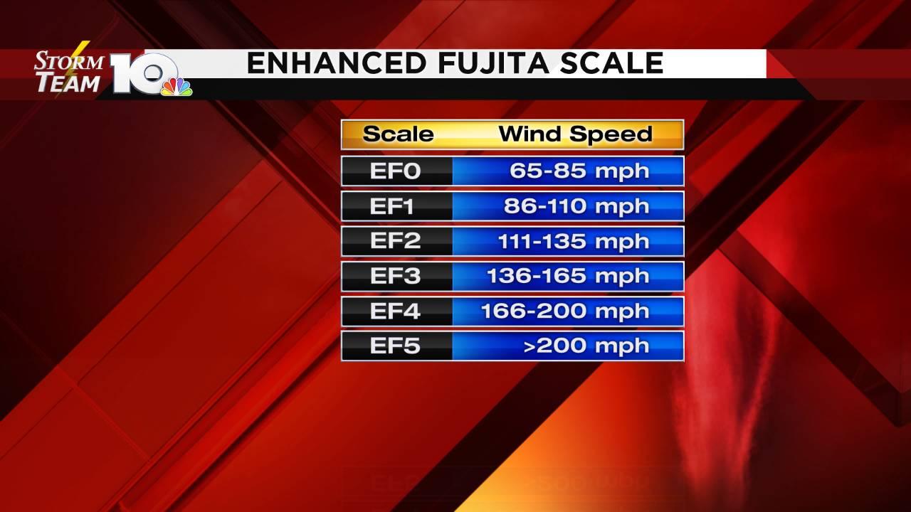 Severe Enhanced Fujita Scale_1555775600671.png.jpg