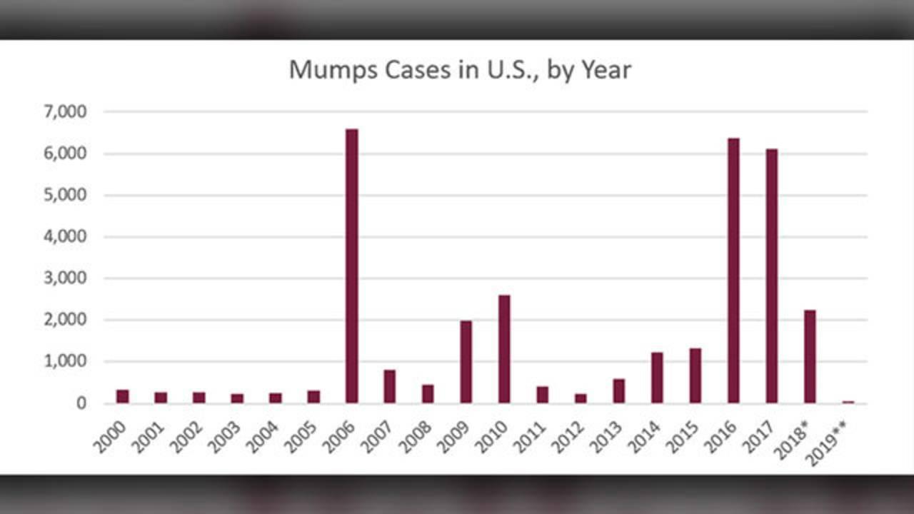 mumps cases in us by year_1549748456669.jpg.jpg