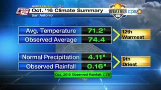 Weather 101: October 2016 Climate Summary