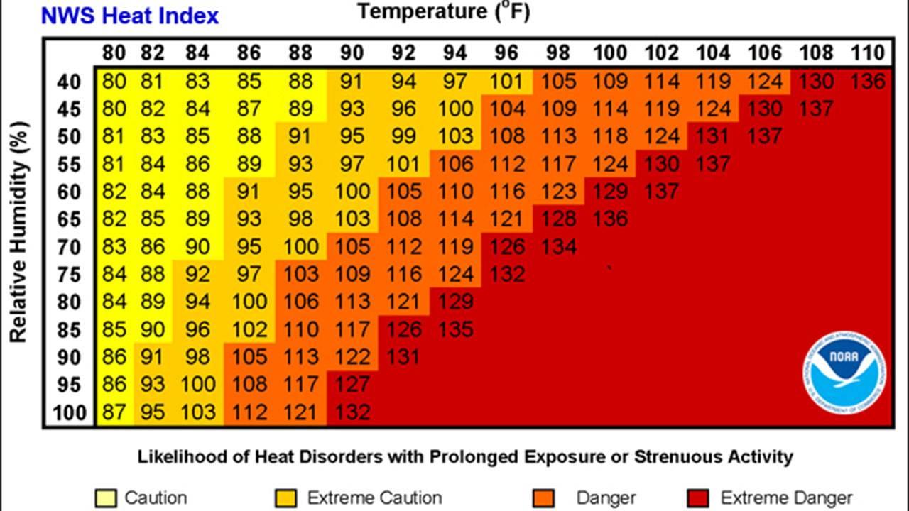 NOAA Heat Index Chart 6-19-19