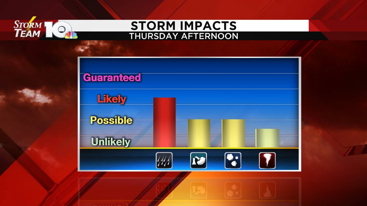 Storm Impact Graph_1560967358978.png.jpg