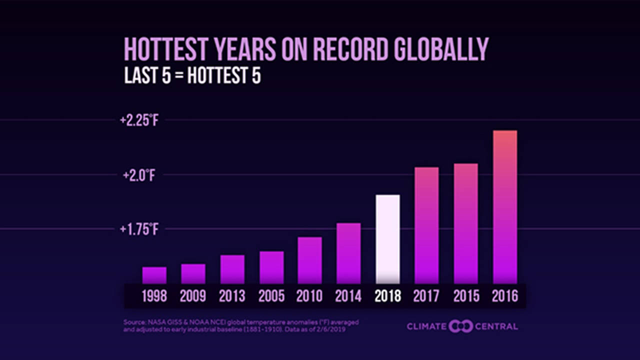 Hottest years on record globally
