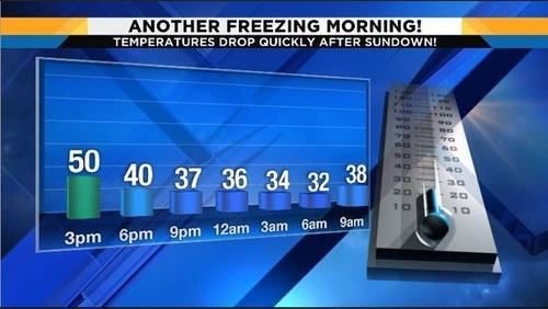 More freezing cold temps for Houston area