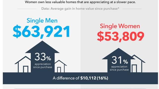 exklusivt sortiment erbjuda rabatter bästa pris Is there a gender gap in the real estate market?