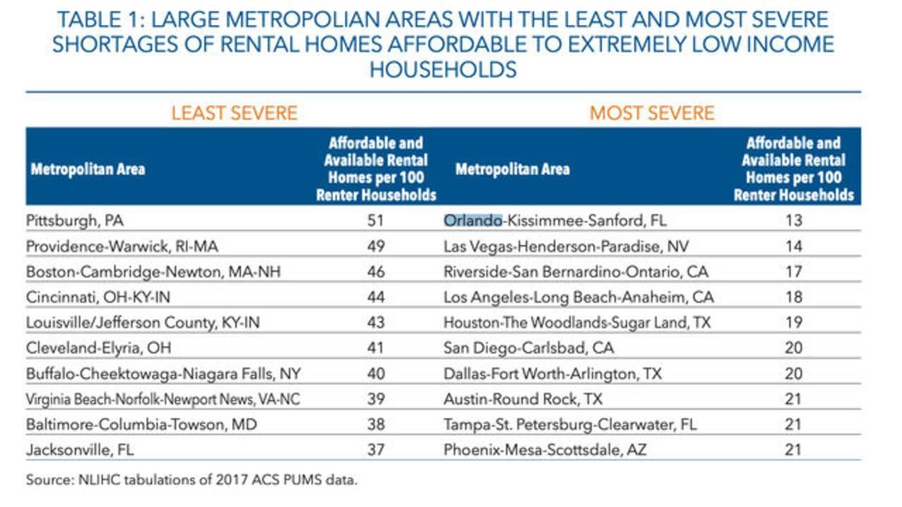 sever shortages of homes_the gap_031519.jpg