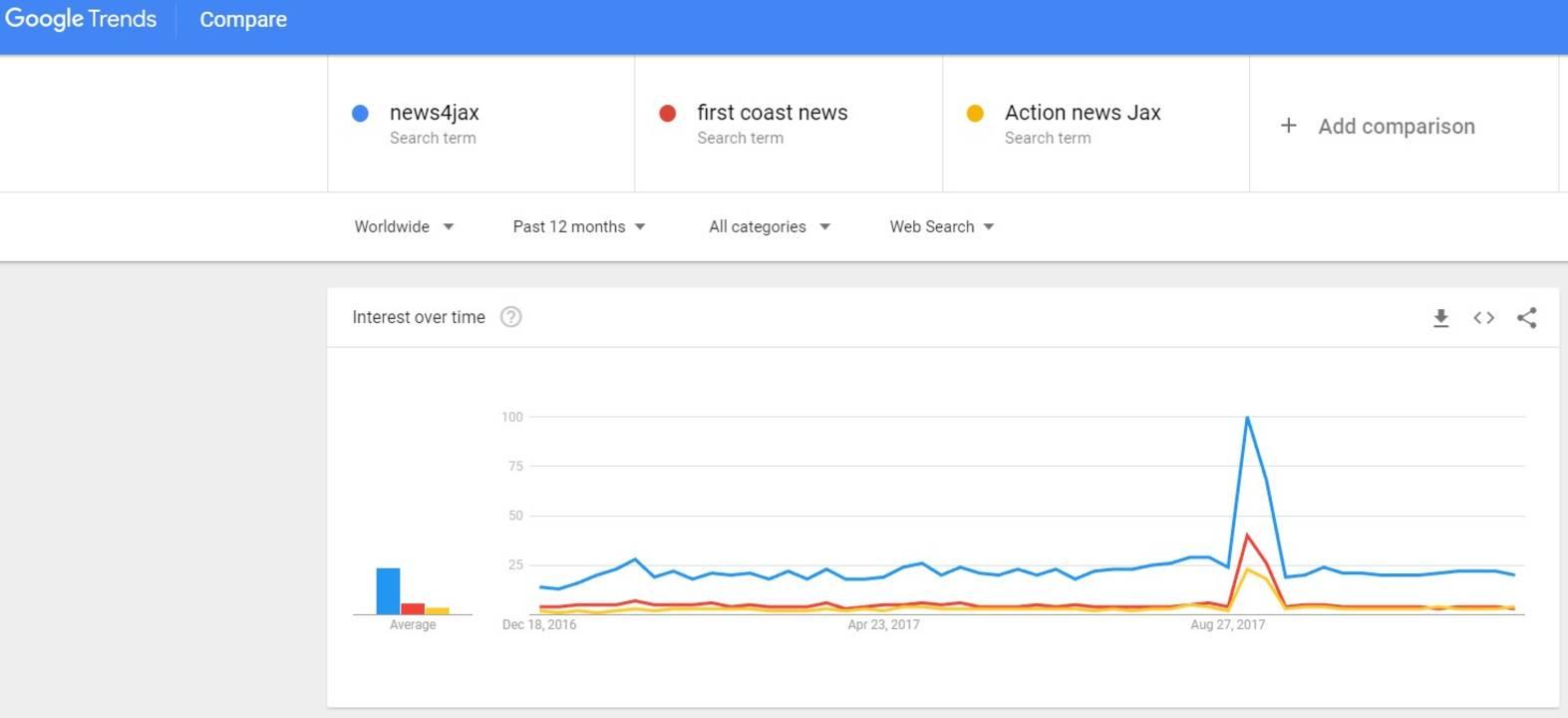 compare trends_1513190136577.jpg