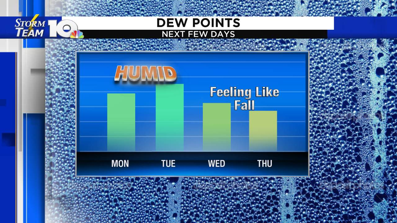 Dewpoint Forecast - Chris_1568618391883.png.jpg