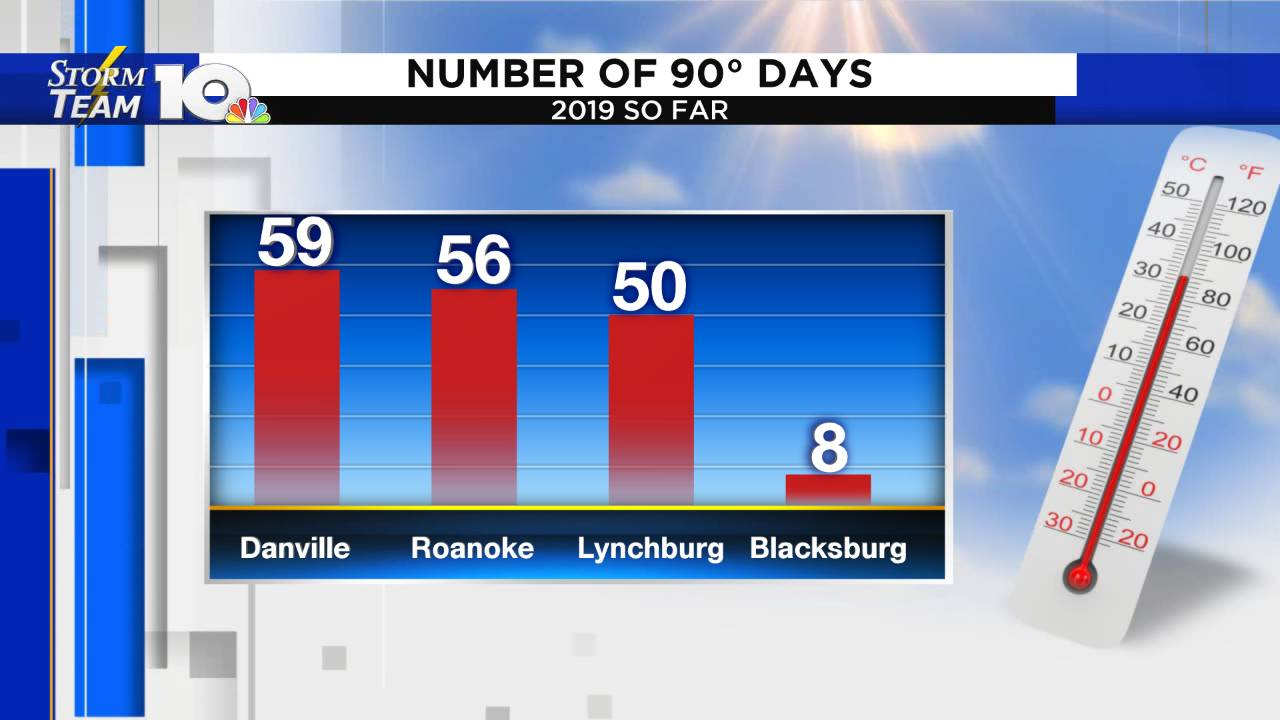 Graph - 90 Degree Days This Year_1568364177395.png.jpg