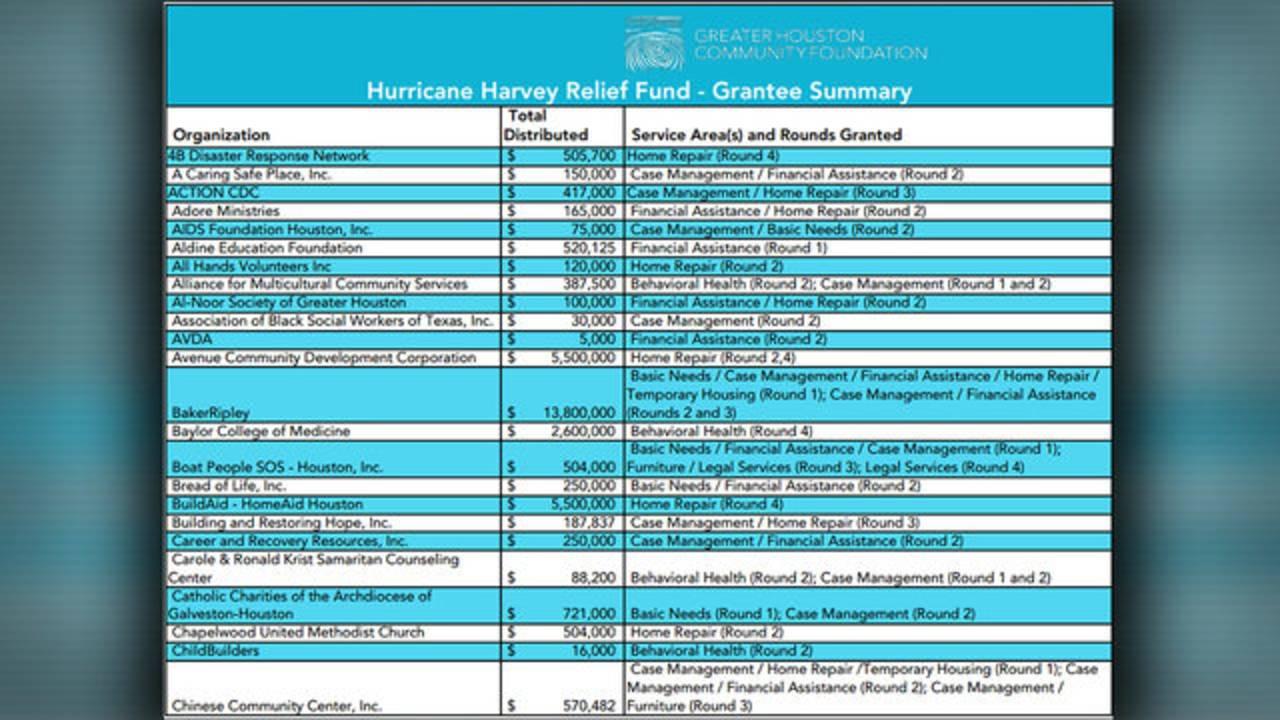 HHRF grantee summary page 1