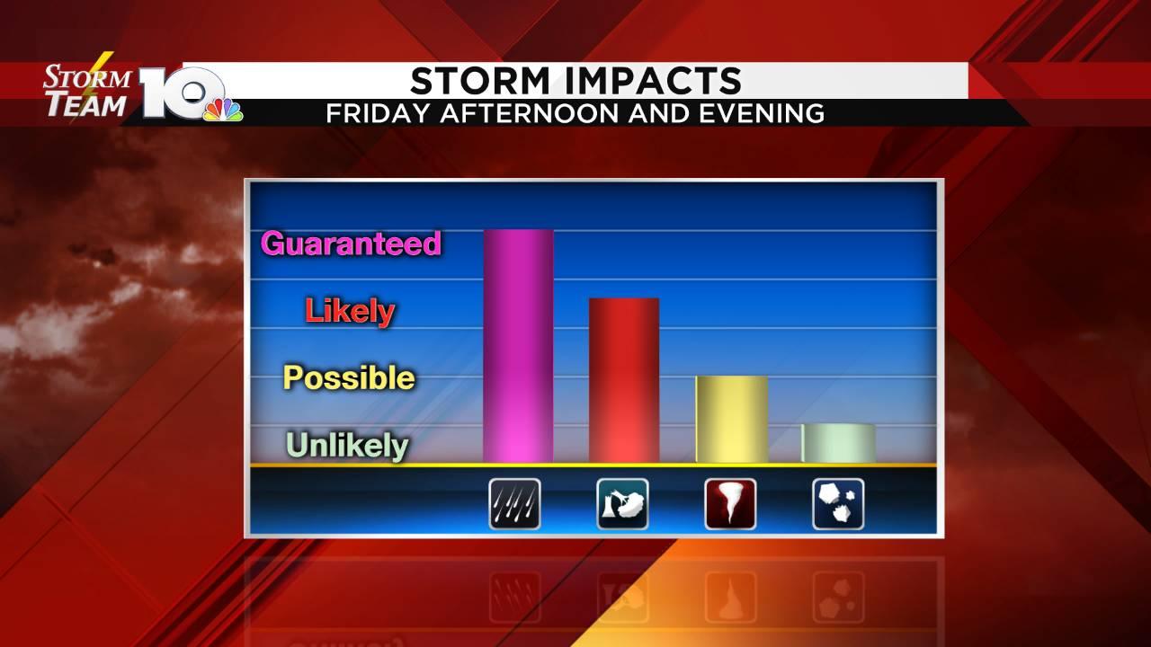 Storm Impact Graph_1555610777215.png.jpg