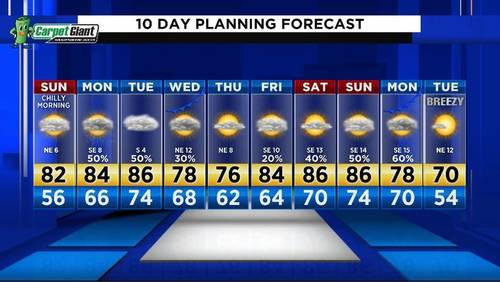 Fantastic fall weather continues for the remainder of the weekend