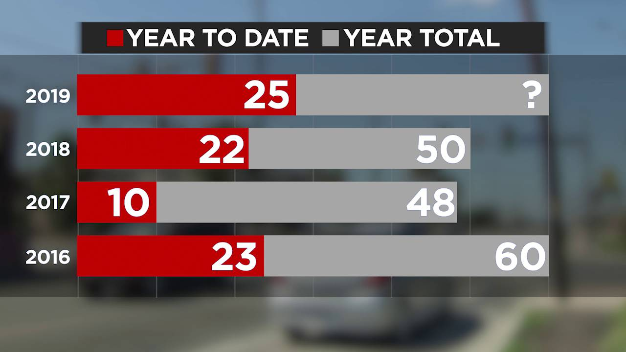 2019 pedestrian deaths outpacing similar fatalities for last