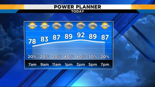 Muggy Tuesday morning ahead of stormy afternoon