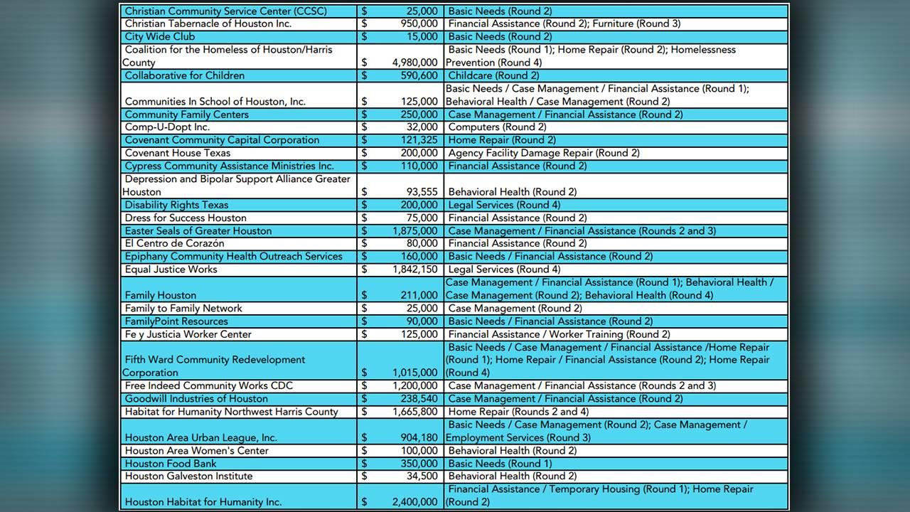 HHRF grantee summary page 2