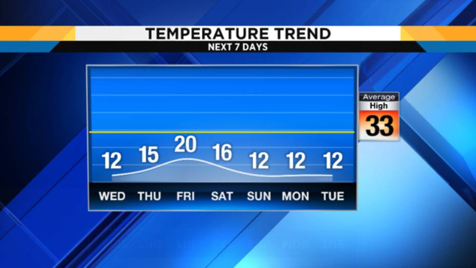 Temp Trend_1514373274632.png