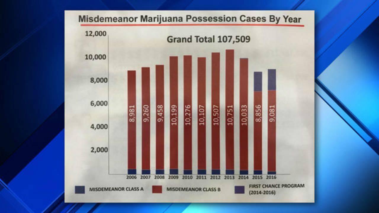 Ogg unveils Misdemeanor Marijuana Diversion Program 3